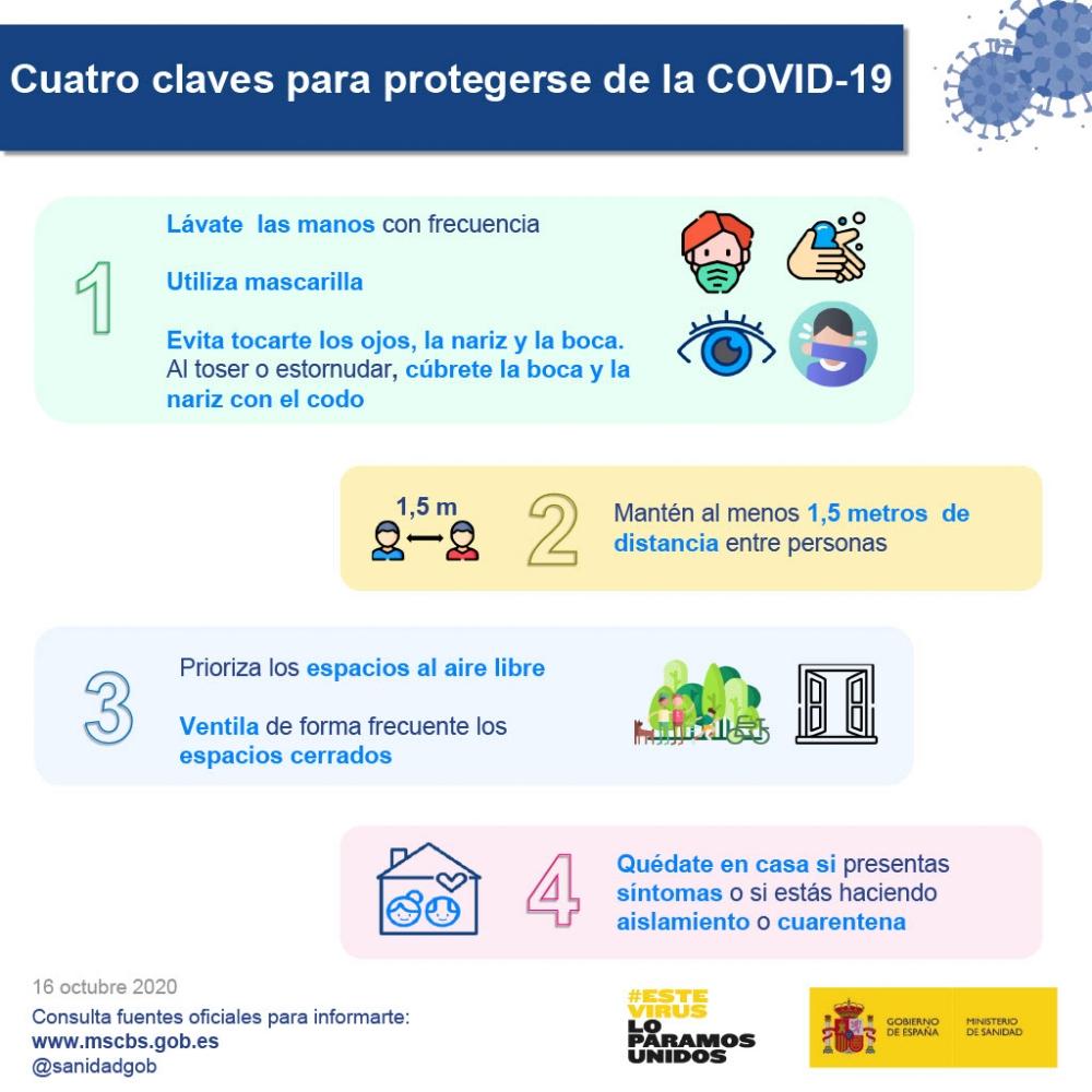 Información preventiva Covid 19. Ministerio de Sanidad y Sanidad de la JCCM